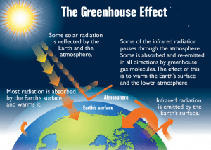 A 2012 EPA infographic demonstrating the role of greenhouse gases in global warming.