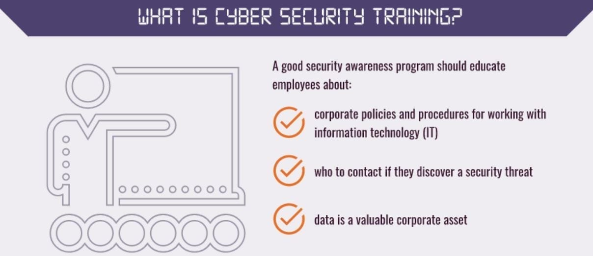 What is Cybersecurity Training? Image provided by author.