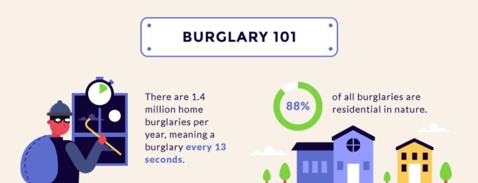 Burglaries 101; image courtesy of author.