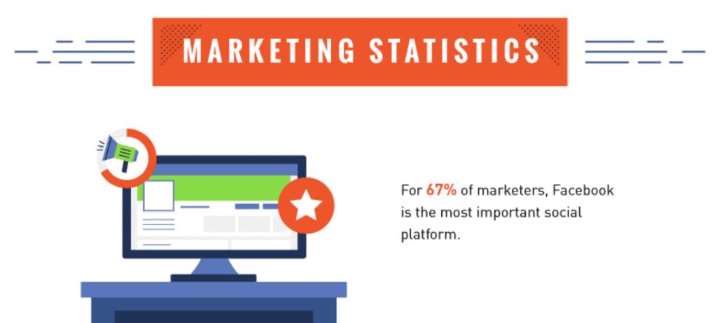 Facebook marketing statistics; graphic courtesy of the author.