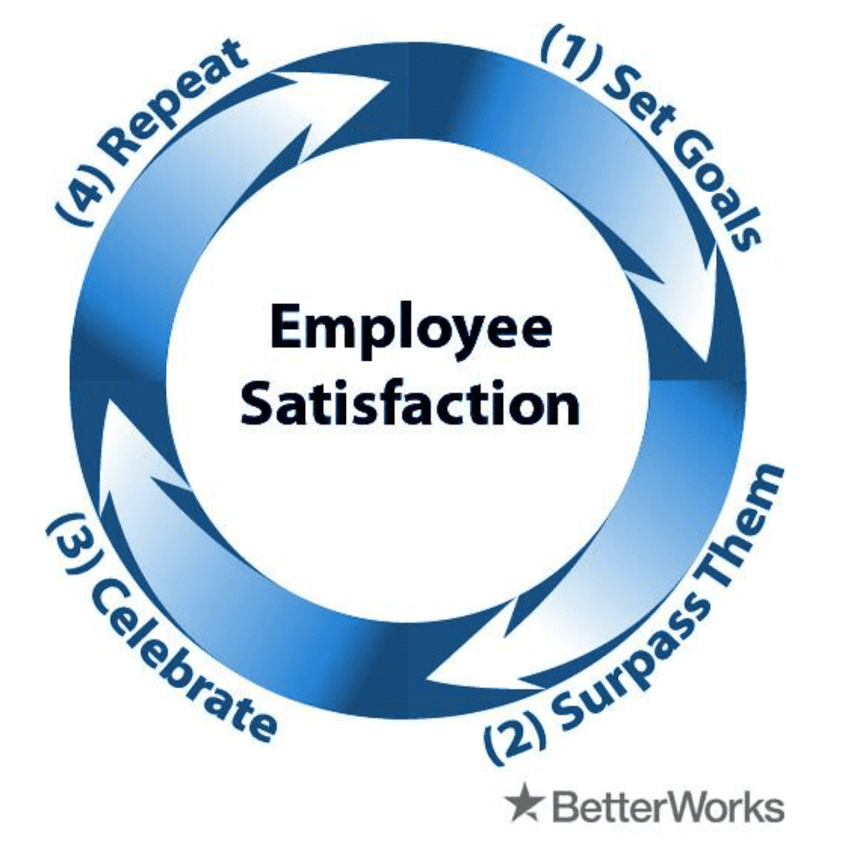 Employee satisfaction chart: Circle with arrows pointing from one goal to the next. The goals are: Set Goals, Surpass Them, Celebrate, Repeat. Image by BetterWorks Breakroom via Flickr, CC BY 2.0, no changes.