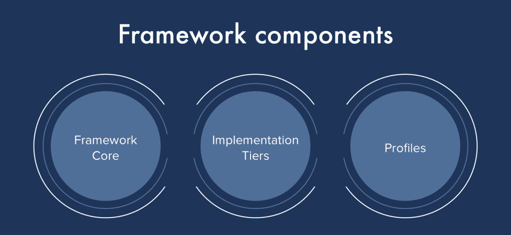 Framework components; graphic by author.