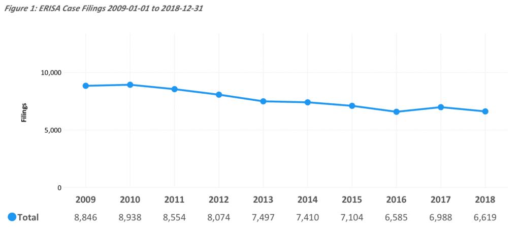 Decline in ERISA filings, 2016-2018; graphic courtesy of Lex Machina.