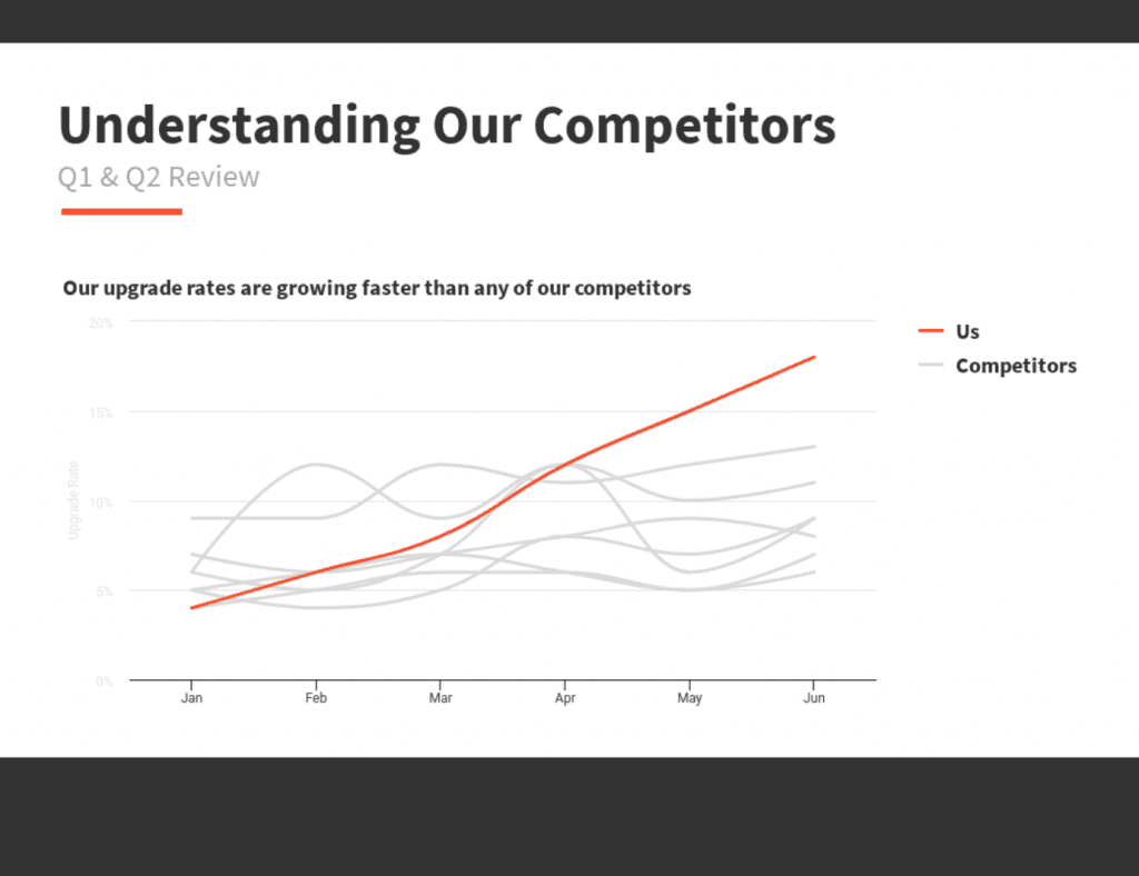Example of a competitor analysis chart; graphic courtesy of Venngage.