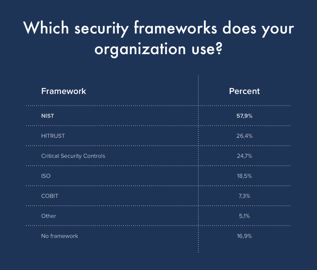 Which security frameworks does your organization use? Graphic by author.
