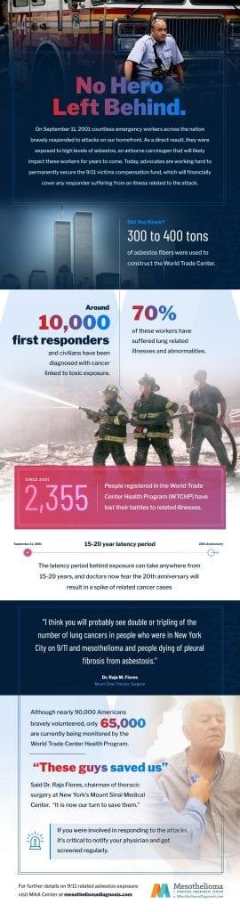 Infographic courtesy of the Mesothelioma + Asbestos Awareness Center.