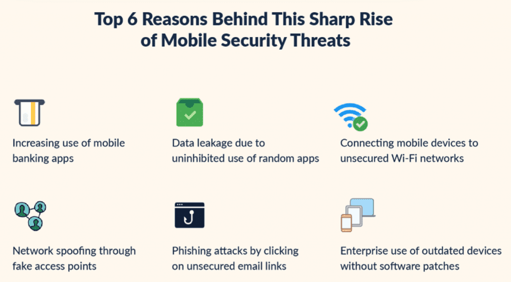 The top six reasons behind this sharp increase; image courtesy of Scalefusion.
