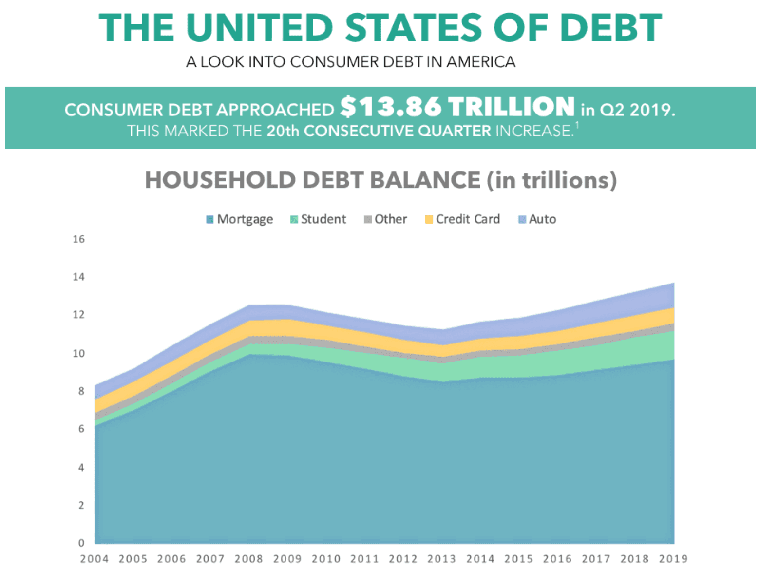 The United States of Debt; graphic courtesy of author.
