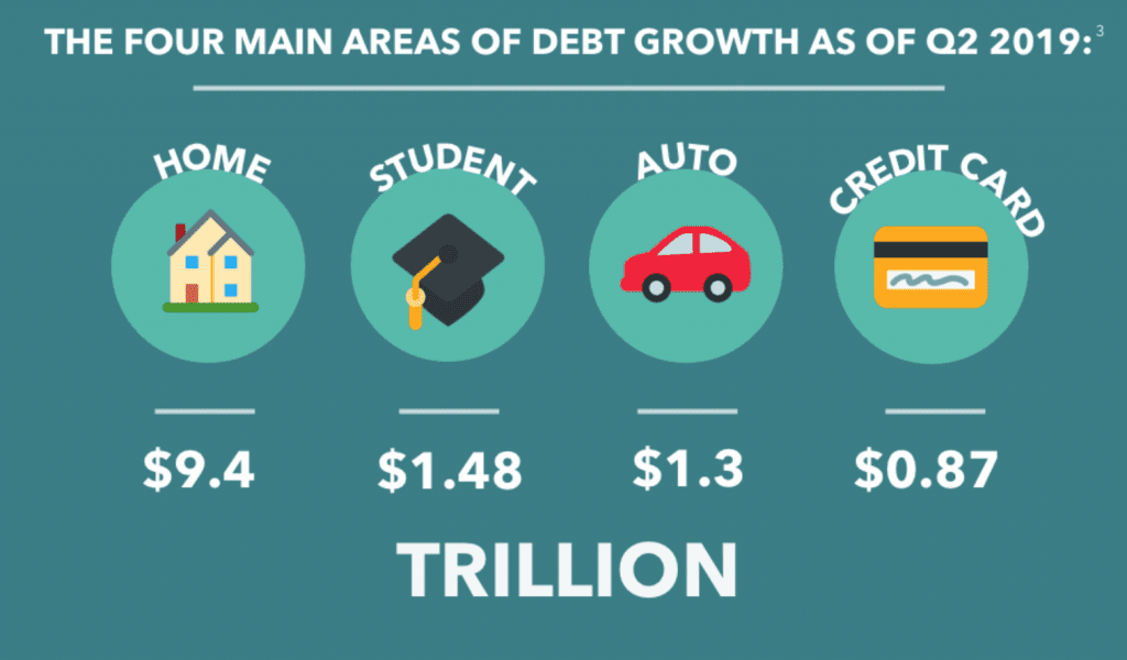 Four main areas of debt growth; graphic courtesy of author.
