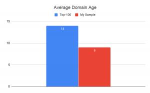 Average domain age chart courtesy of author.