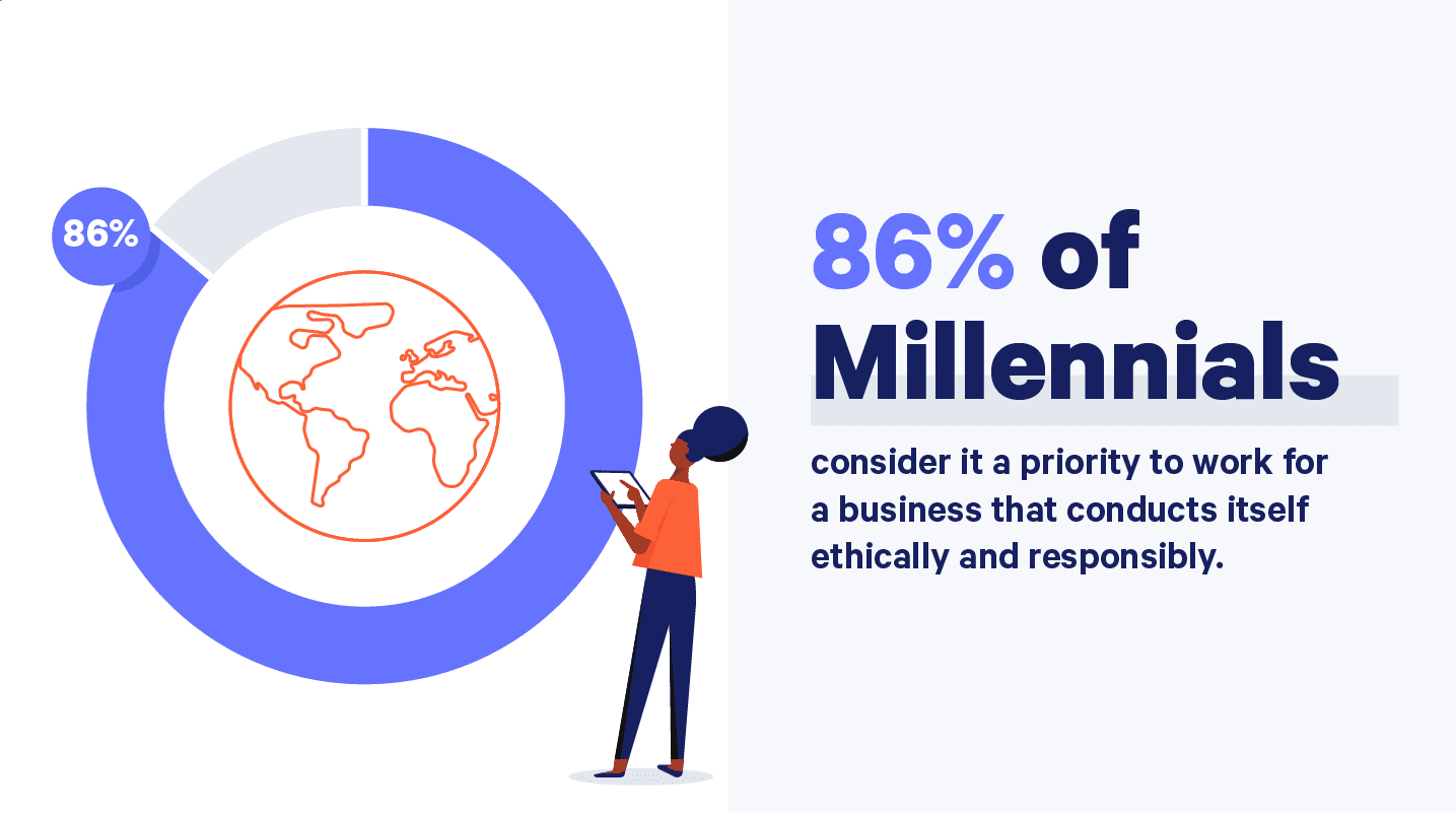 86% of Millennials value companies with social responsibility; graphic courtesy of author.