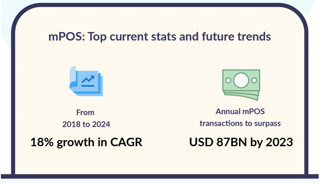 """Graphic """"Top Current Stats and Future Trends"""" with a growth graph and images of money. Graphic courtesy of Scalefusion."""