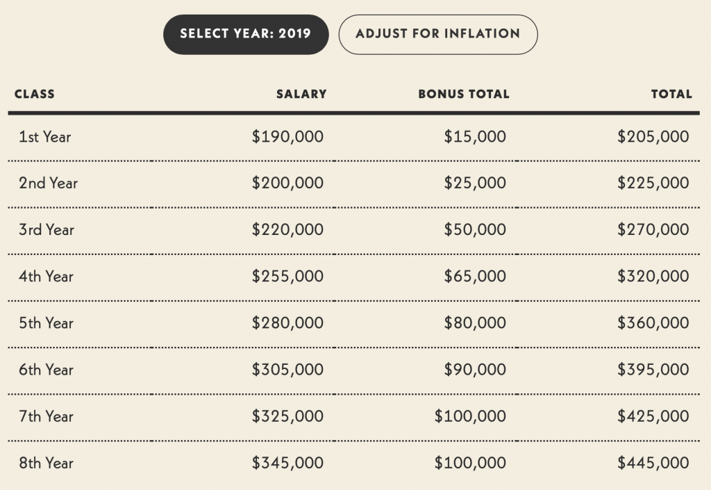 Biglaw salary scale chart; graphic courtesy of author.