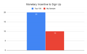 Monetary incentive to sign up chart courtesy of author.