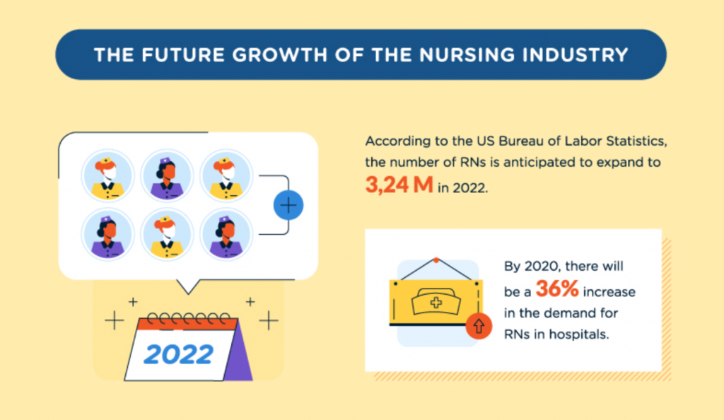 The Future Growth of the Nursing Industry; graphic courtesy of author.