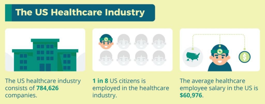 U.S. Healthcare Industry companies, citizens, and salary; graphic courtesy of author.