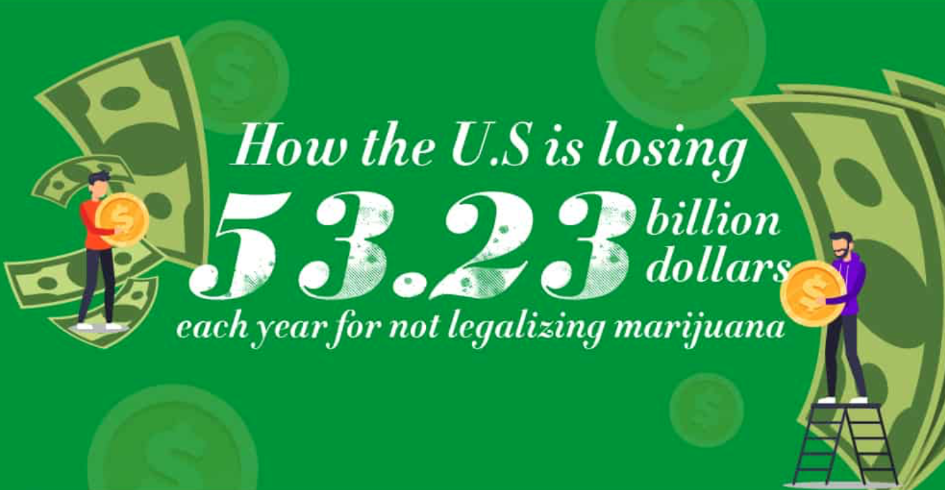How the U.S. is losing 53.23 Billion Dollars; graphic courtesy of author.
