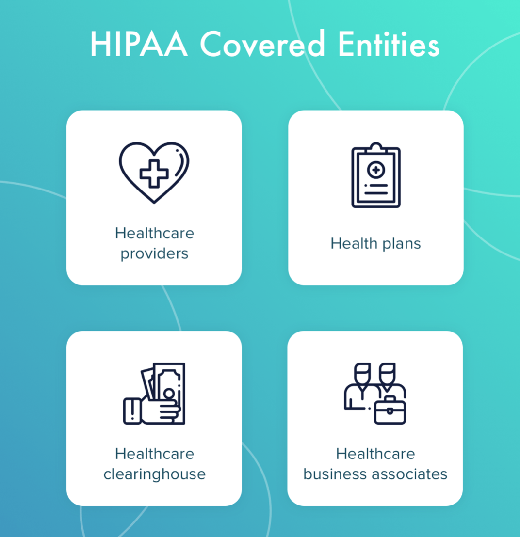 Graphic of HIPAA covered entities, courtesy of author.