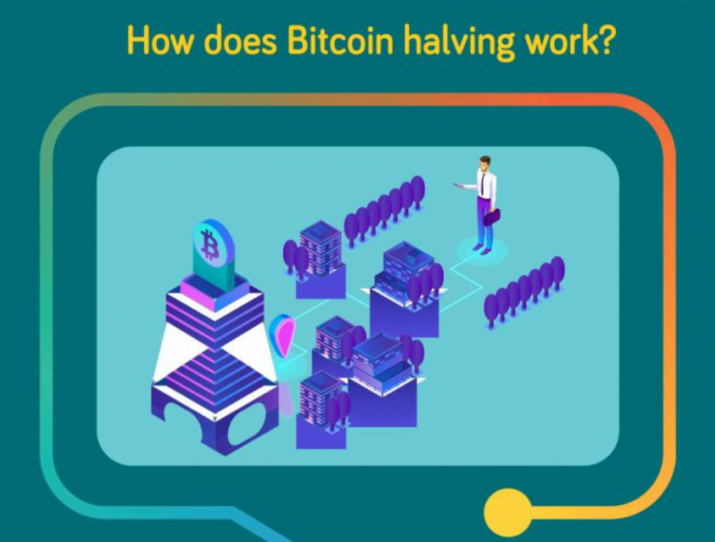 How does Bitcoin halving work? Graphic courtesy of author.