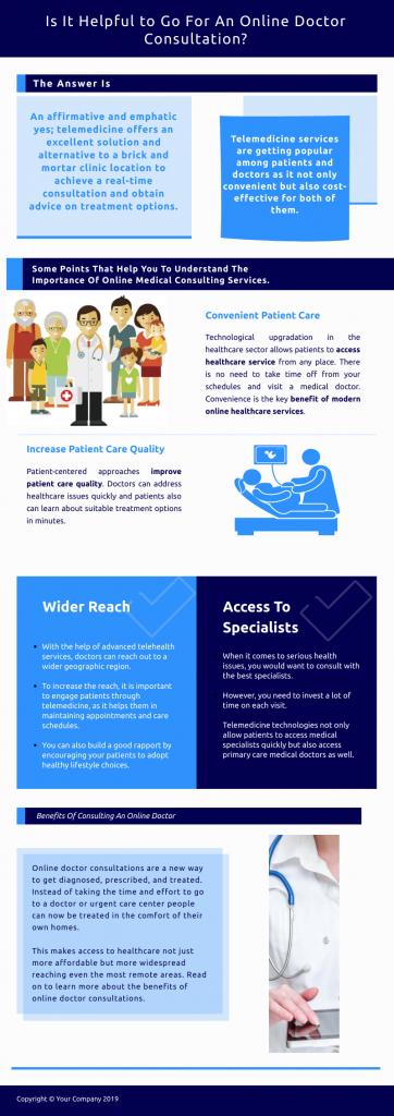 Infographic on telemedicine, courtesy of author.