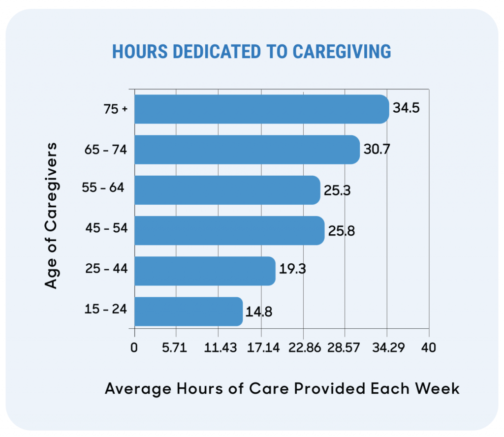 Graph showing hours dedicated to caregiving; graphic courtesy of author.