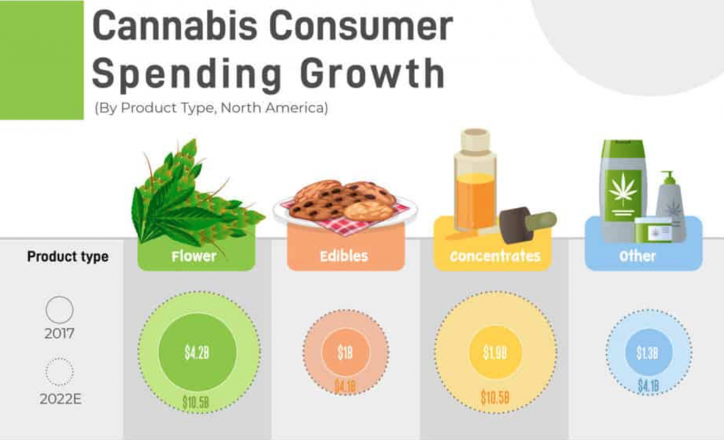 """Graphic saying """"Cannabis Consumer Spending Growth by Product in North America."""" Courtesy of author."""