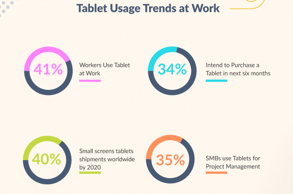 Graphic: Tablet Usage Trends at Work