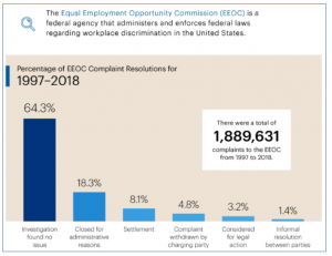 Claims statistics from the EEOC; graph by EEOC, public domain.