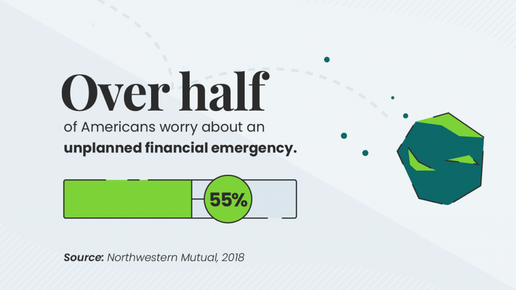 Over half of Americans are worried about financial emergencies; graphic courtesy of author.
