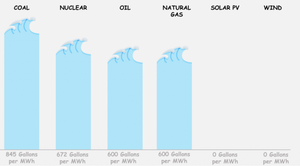 Water use by energy resource in gallons per MWh; graphic courtesy of author.