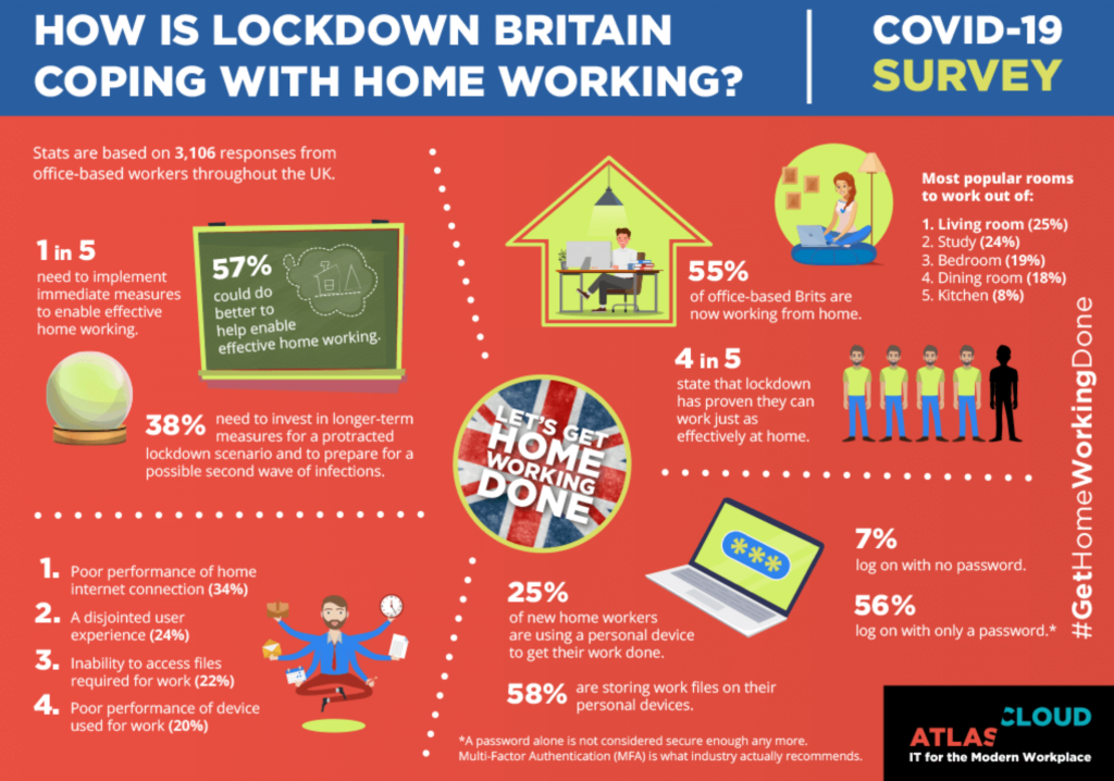 COVID-19 Survey: How is Lockdown Britain Coping with Home Working? Graphic courtesy of author.
