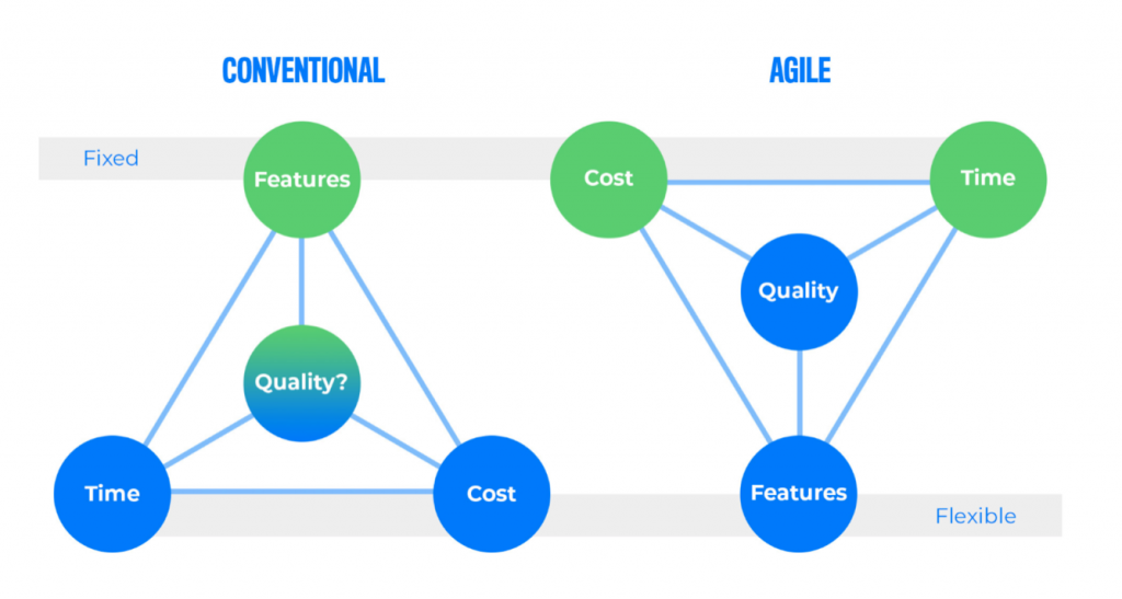 Graphic showing conventional and Agile methodologies; provided by author.