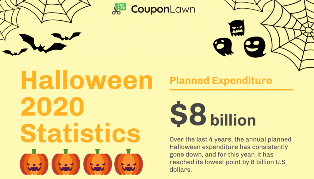 Halloween 2020 Statistics; graphic courtesy of author.