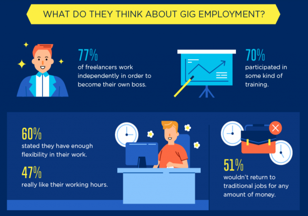 Graphic: What Do They Think About Gig Employment? Courtesy of author.