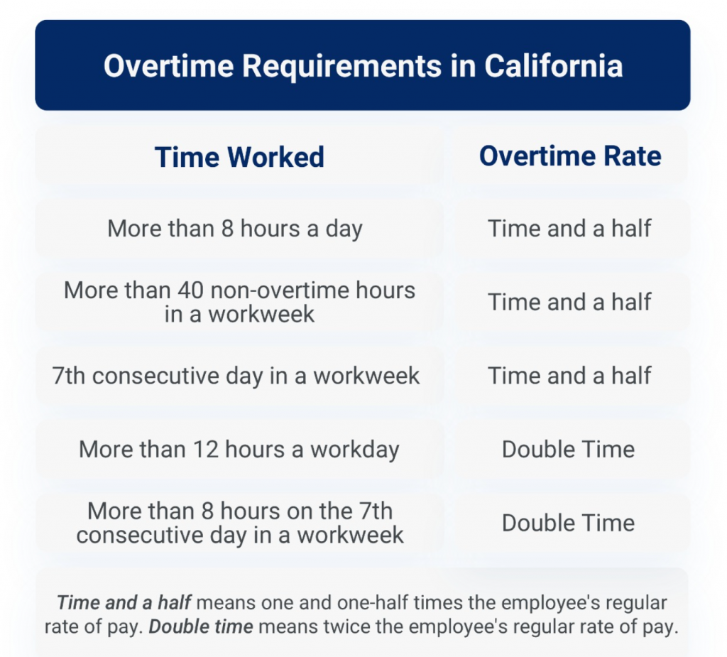 Chart of overtime requirements in California; courtesy of author.