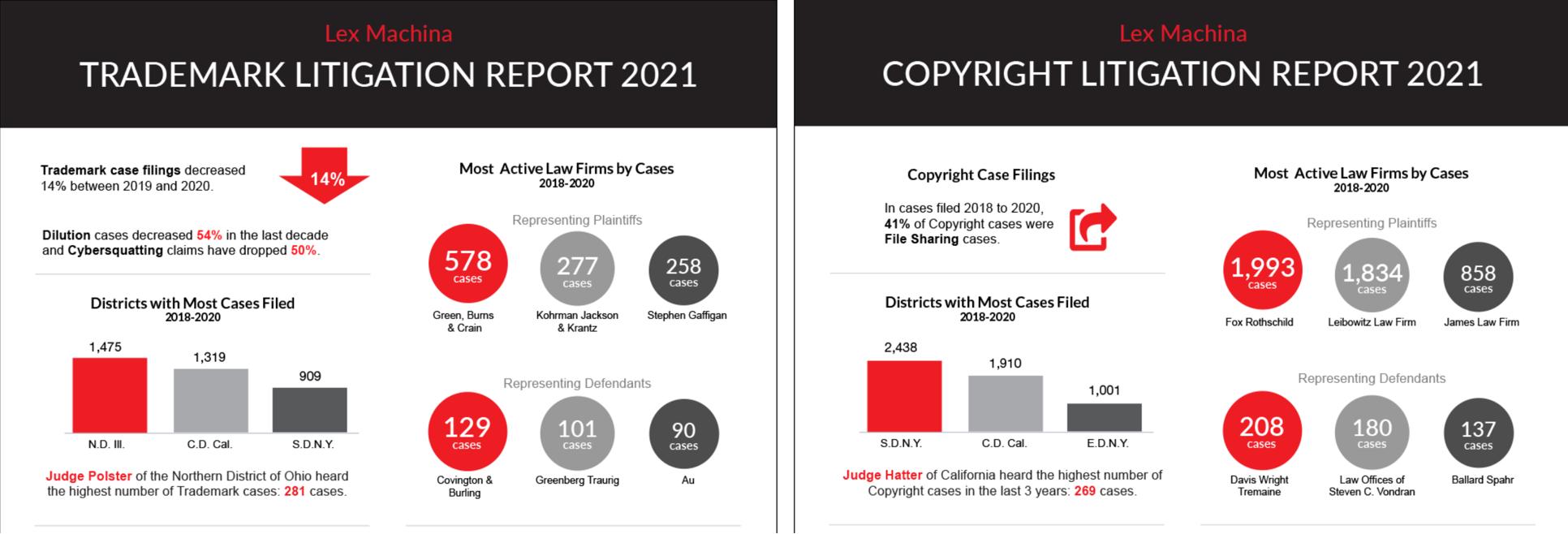 Report infographics courtesy of Lex Machina.