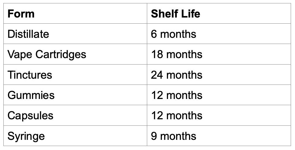 Chart courtesy of author.